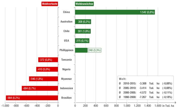 Jährliche Änderung der Waldbestände | bpb