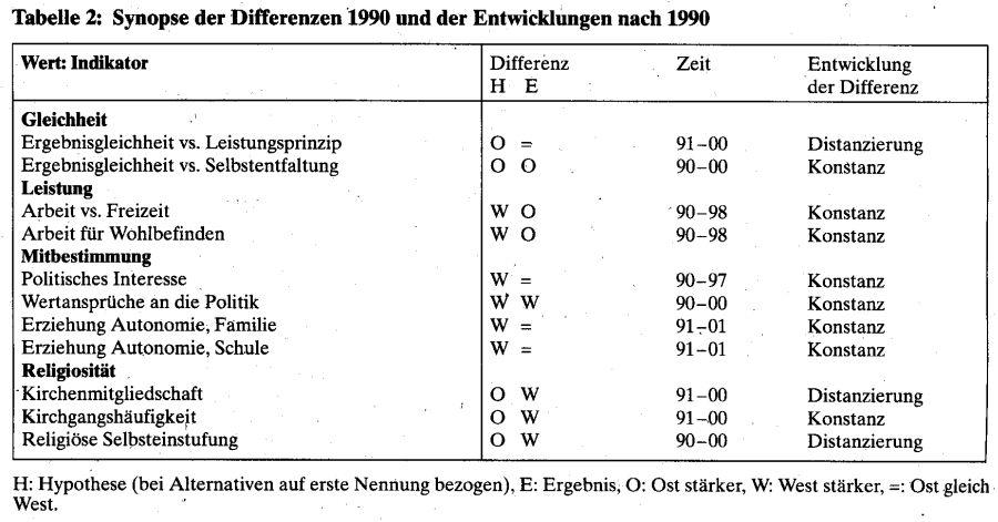 Werte und wertwandel im vereinten deutschland bpb for Tabelle 2 spalten